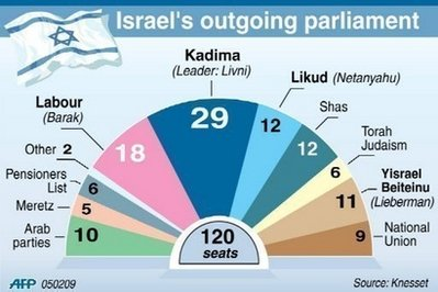 Kadima currently has 29 seats in the Knesset, and appears on track for winning 28-30 seats in this election; Likud, by contrast, currently has 12 seats, but appears to be soaring up to at least 25-28 seats.