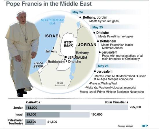 Pope-Mideasttrip