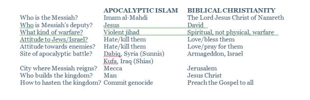 ApocalypticIslam-chart