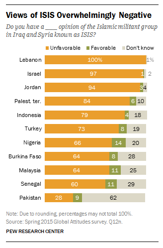 Pew-ISIS-support-poll